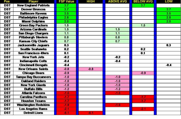 Fantasy Football. Computational Analysis. Winning. FanDuel. Draft Kings. NFL Player Rankings. Player Rankings and Risk. Defense. Offense.
