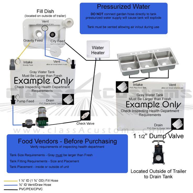 Basic Plumbing Kit in 2020 Water tank, Concession