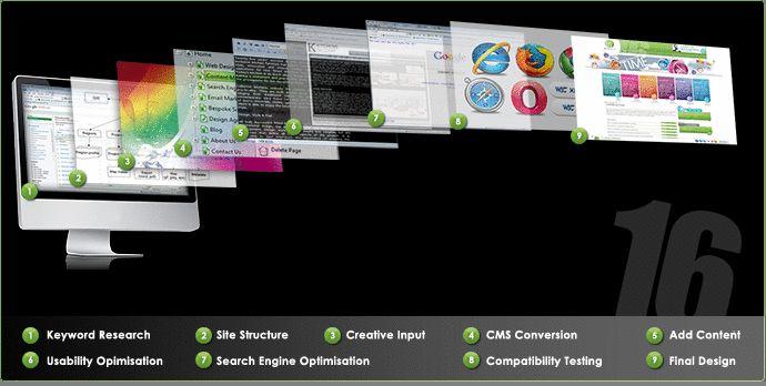 E-Commerce Website Development in Vadodara