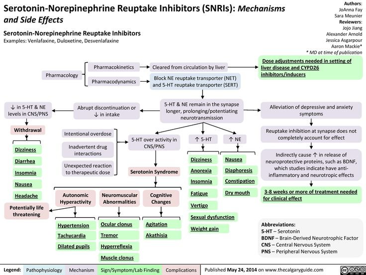 Best Medicine  Pharmacology Images On   Nursing