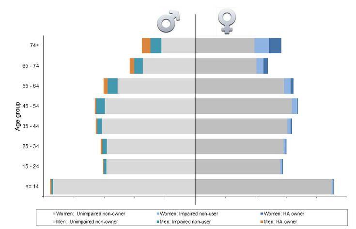 Déficience auditive par âge et par sexe en France