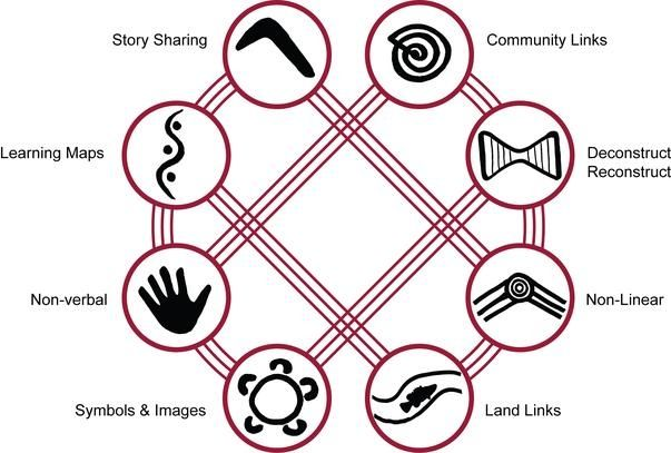 8 Ways of Learning for Indigenous students.. Great diagram that is simple to follow and use. Could use the symbols to identify where this pedagogy is used in your planning.. Read more at http://8ways.wikispaces.com