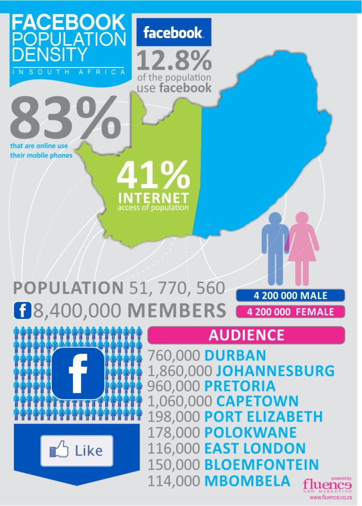 Johannesburg takes the lead with 1.8 million South Africans on Facebook, with Cape Town coming in second with 1 million people. Third is Pretoria/Tshwane with 960K Facebook users and Durban in fourth place with 760K.