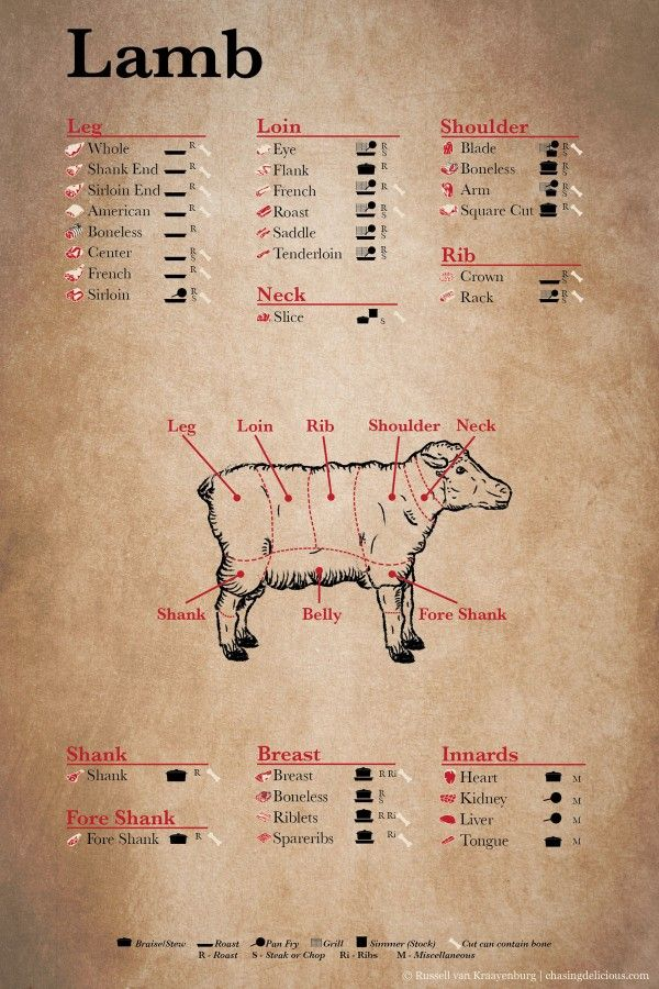 Lamb Primal & Retail Cuts - Kitchen 101: Meat Cuts from Chasing Delicious & @Russell van Kraayenburg