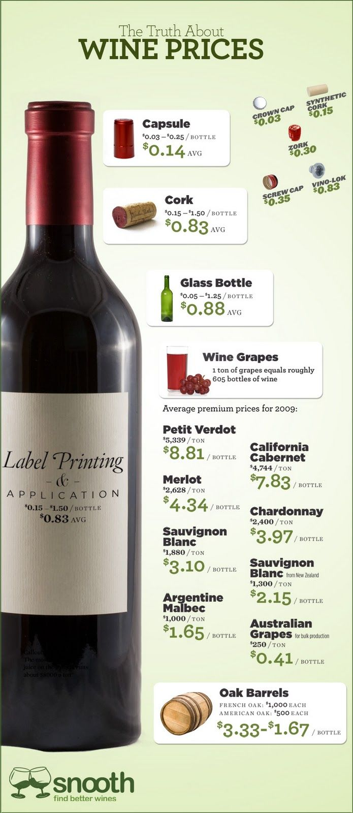 Beautiful lies - infographics inspirations: wine infographics
