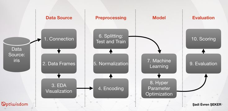 Hands On End To End Automated Machine Learning Machine Learning Learning Process Exploratory Data Analysis