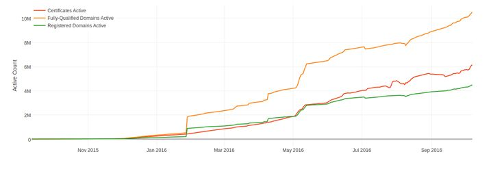 Let's Encrypt now appears to us to be the Internet's largest certificate authority