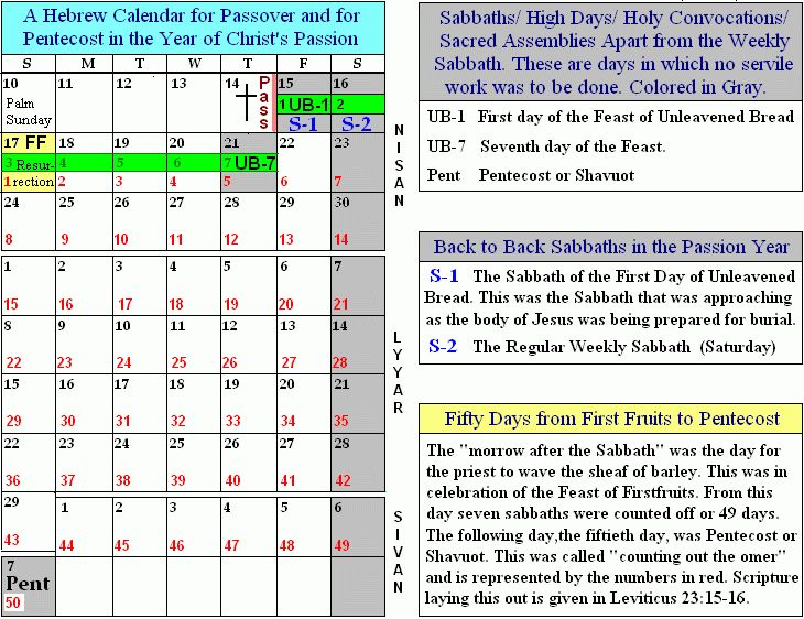 FEAST OF FIRSTFRUITS plus calendar showing Jesus crucified on Thursday