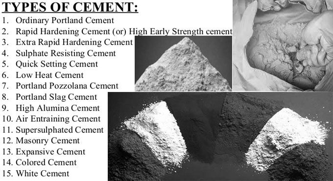 Different Types Of Cement And Their Uses In Construction Industry Construction Estimating Software Construction Cost Cement