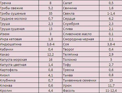 Продукты богатые железом в таблице и списком
