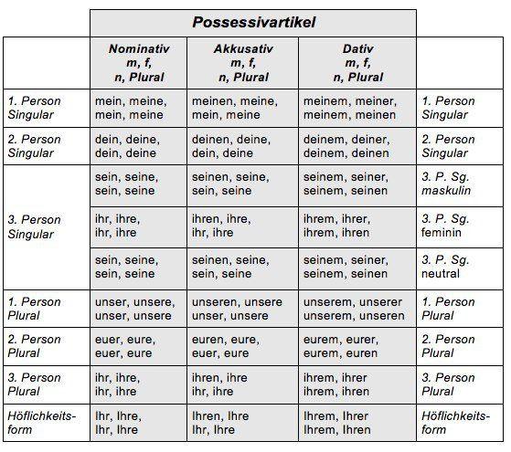 Possessivartikel (Possessive Articles)