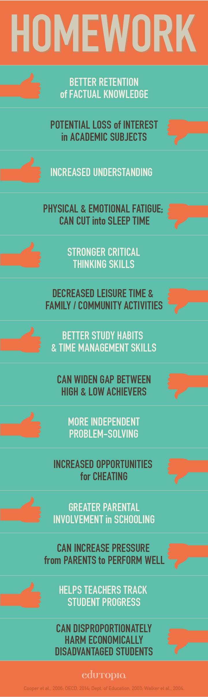 Research Design On Classroom Management ~ Research trends why homework should be balanced