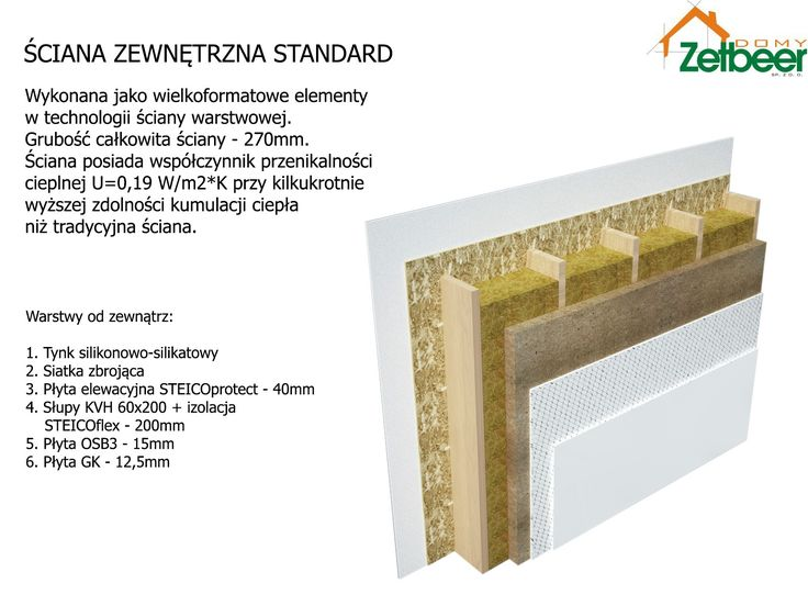 Przekrój przez typową ścianę w technologii ZetbeerDOMY przy zastosowaniu materiałów izolacyjnych STEICO. Cross-section through a typical wall in ZetbeerDOMY technology using STEICO insulation materials