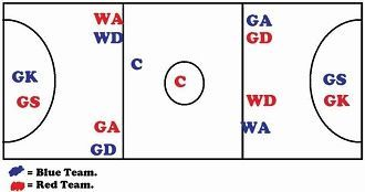 Player Positions in Netball 7 Playing Positions in Netball - A detailed explanation of netball's starter positions and different playing roles within the team. The instructional diagram summarizes where each player can go on the court and what they can do in the field. Learn where 7-a-side players must stand and the boundary limitations of where they can go.