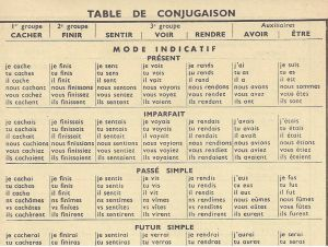 French Verb Conjugator - How To Conjugate French Verbs: French Verb Conjugations / FrenchToday.com
