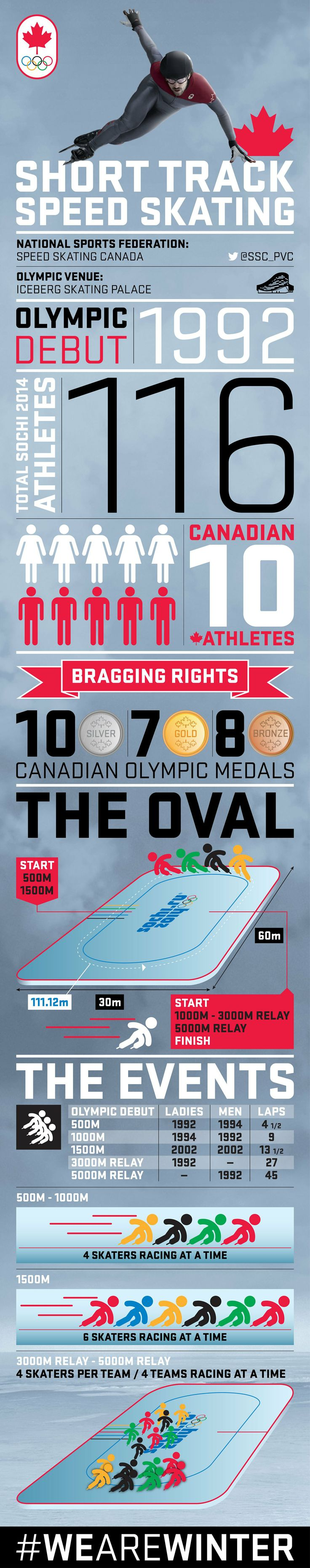 Your guide to Olympic Short Track Speed Skating [INFOGRAPHIC] | Official Canadian Olympic Team Website | Team Canada | 2014 Winter Olympics
