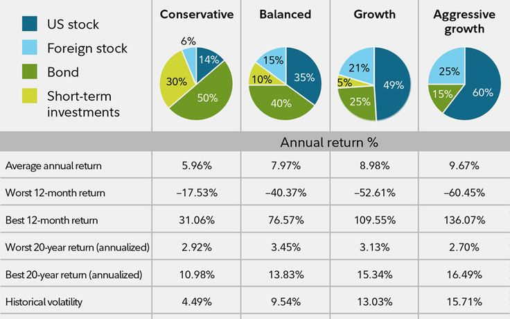 A chart depicting investing risk and return over time