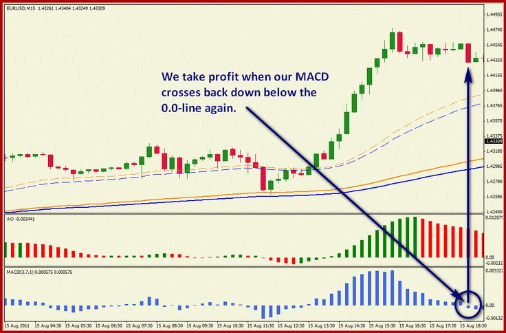 Simple intraday trading is an intraday trading system trend momentum based on exponential moving aerages. MACD and Awesome.