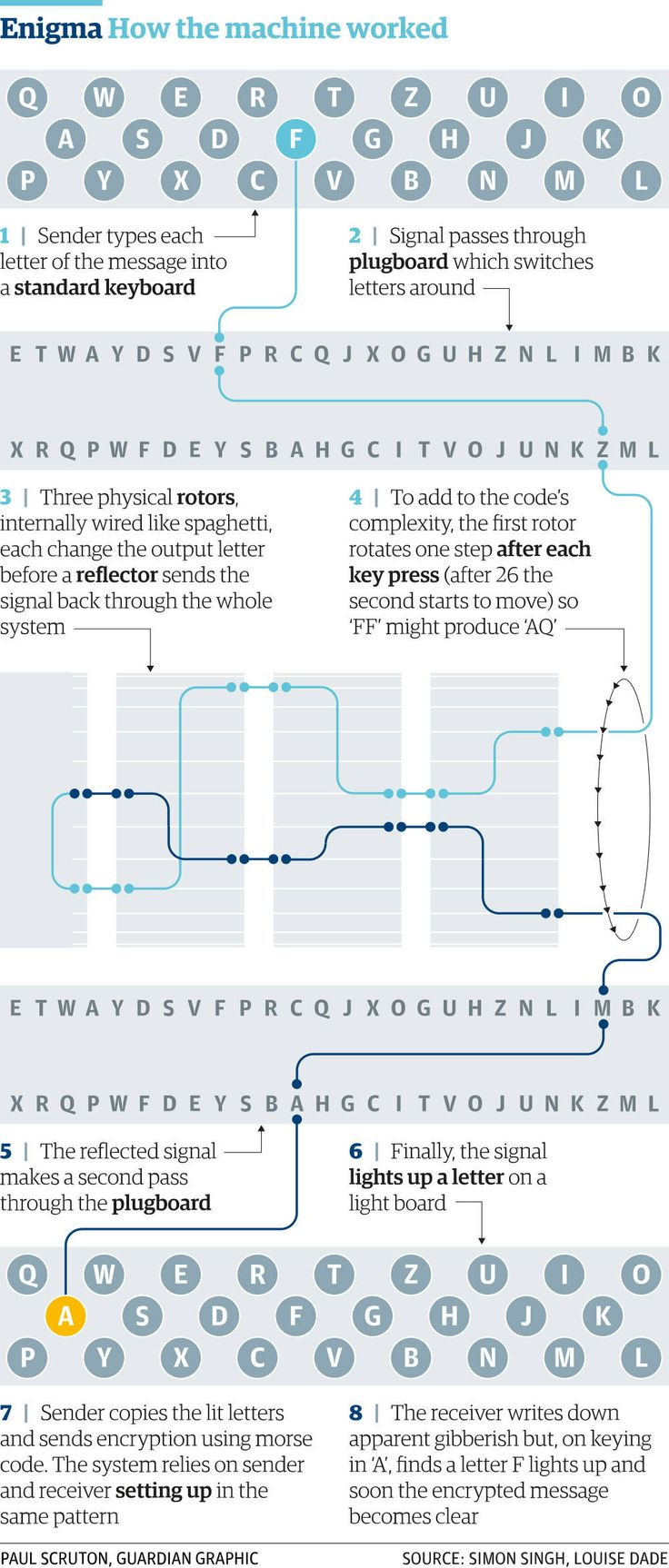How the Enigma code-machines worked.