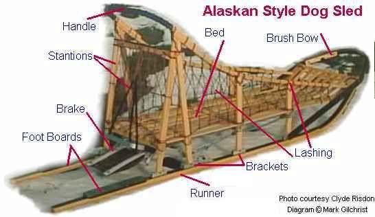 diagram 2 dog sled design Pinterest USA