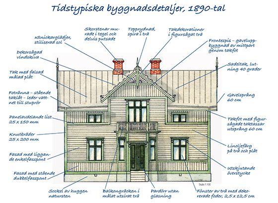 Villaarkitektur och konstruktion 1890-tal - Byggvarulistan.se