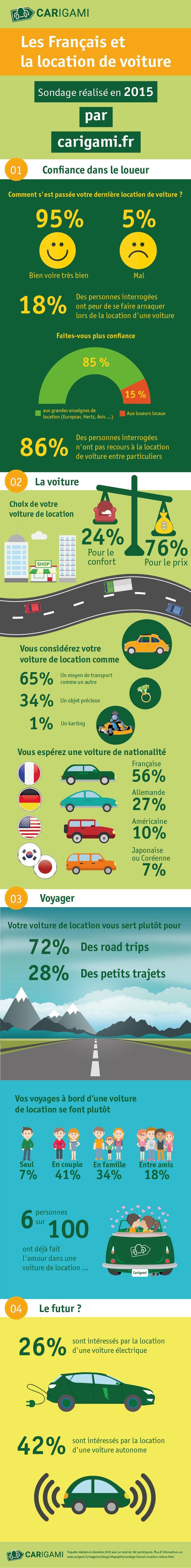 Les Français et la location de voiture : notre sondage exclusif - Carigami