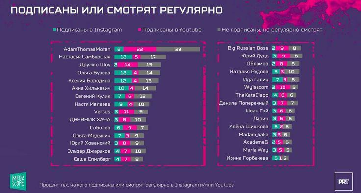 Кто и что смотрит Ютуб и Инстаграм регулярно. Инфографик