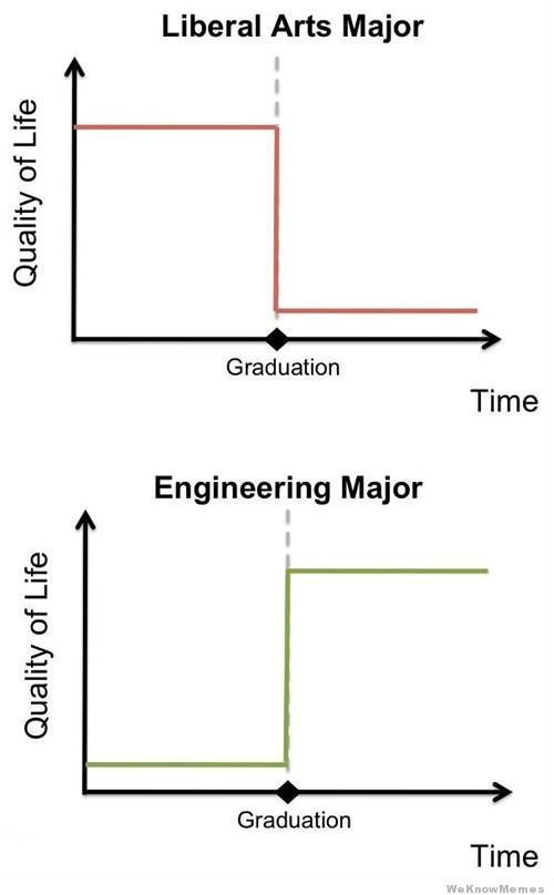 Liberal arts major vs engineering major quality of life for Architecture students 9gag