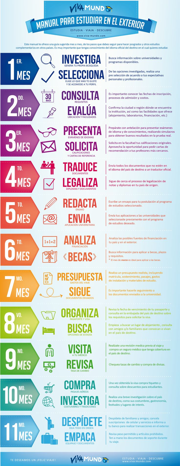 Manual para estudiar en el exterior #infografia #infographic #education