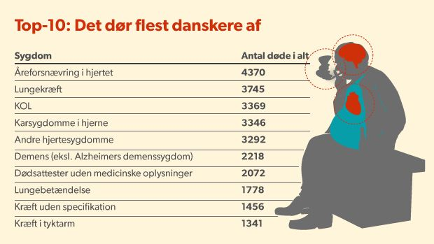 DØDSÅRSAGER. Top 10: De mest typiske dødsårsager D. 16. APRIL 2014
