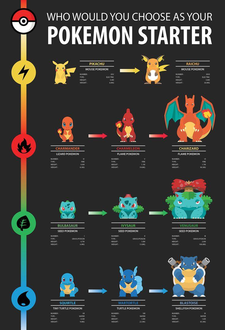 Les 33 meilleures images du tableau pok mon ultra sun and - Jeux info pokemon ...