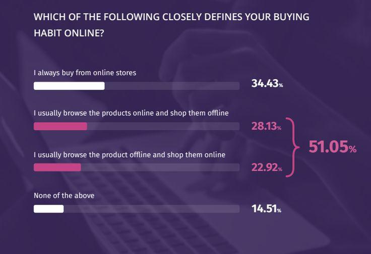 VWO Research  eCommerce Consumer Survey Report 2017