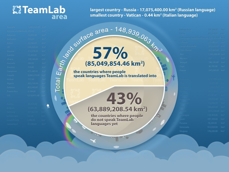 """Total Earth land surface area is 148,939,063 square kilometers. TeamLabish """"covers"""" 57% of this area"""