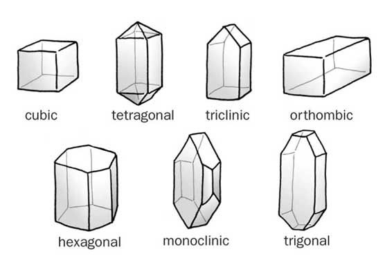 All about Crystals Fun Science Facts for Kids - image of the Different Shapes of Crystals