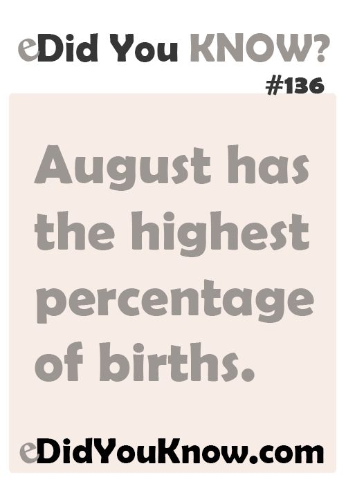 http://edidyouknow.com/did-you-know-136/ August has the highest percentage of births.