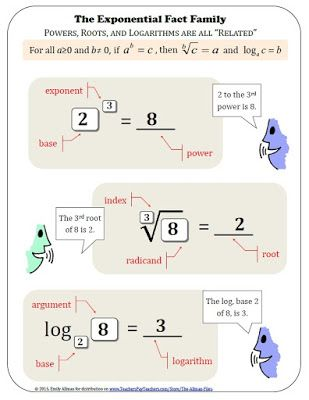 Exponential Fact Family - Logarithms