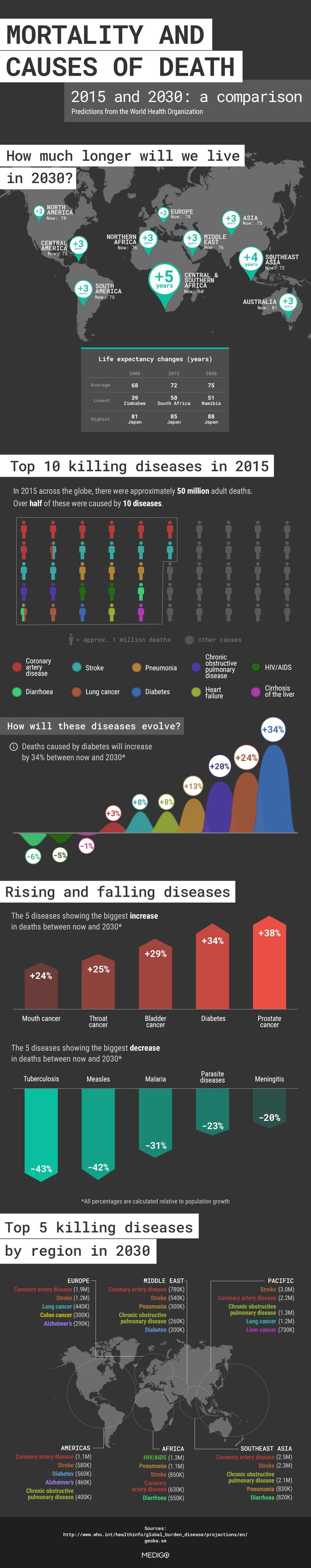 "Mortality And Causes Of Death (Infographic)  The World Health Organization released a report titled ""Projections of Mortality and Causes of Death, 2015 and 2030"" which summarized the deaths last year as well as makes predictions for 2030."