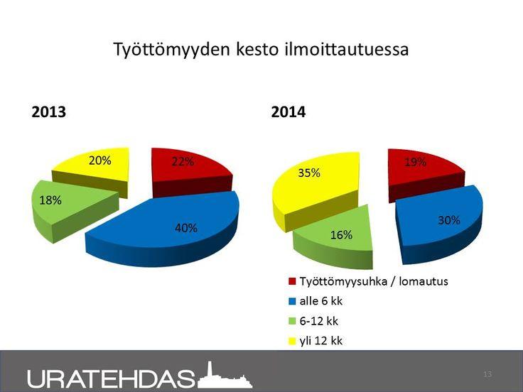 Seuranta 8/2014: Ajalla 1-8/2014 ilmoittautuneiden projektilaisten työttömyyden kesto ilmoittautuessa Uratehdas -projektiin.