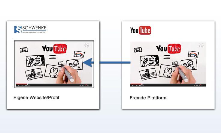 EuGH zu YouTube-Videos: Embedding stellt (grundsätzlich) keinen Rechtsverstoß dar, aber ...
