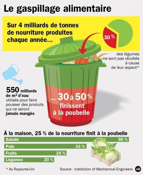 Gaspillage alimentaire : 550 milliards d'euros jetés chaque année - France Info