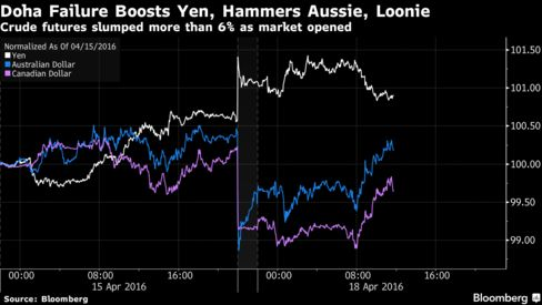 Doha Failure Weighs on Commodity-Exporter Currencies; Yen Gains - Bloomberg