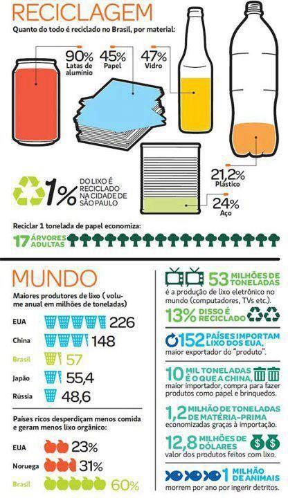 Infográfico sobre reciclagem no Brasil  viasustentalab