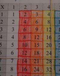 Lors d'une activité de calculs écrits (= calculs posés en France), par exemple, ce matériel peut soulager la charge cognitive des élèves ayant des difficultés de mémorisation des multiplications tout en ne les empêchant pas d'avancer dans les procédés mathématiques à acquérir.  Les deux élastiques permettent de se situer dans le tableau à double entrée. Exercice fort difficile pour certains enfants ayant des troubles dyspraxiques, entre autres...