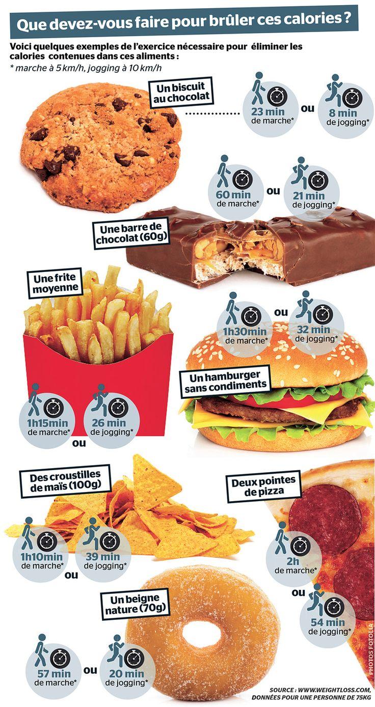 7 aliments DDP(Direct Dans le Péteux) et comment les brûler de ton dépotoir à calories! - Mieux manger - Mieux manger - Cours Toutoune
