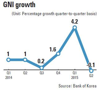 Koreas gross national income falls slightly in Q2