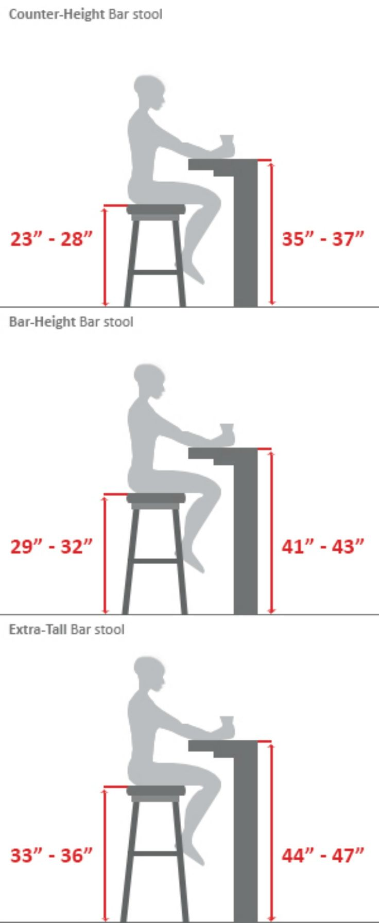 Bar Stool Guide. Or the builder's guide. When building desks, tables or bars these measurements come in handy.
