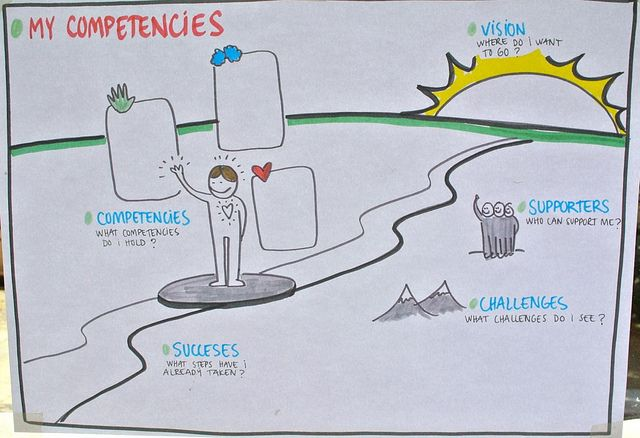 My Competencies | Flickr - Photo Sharing!