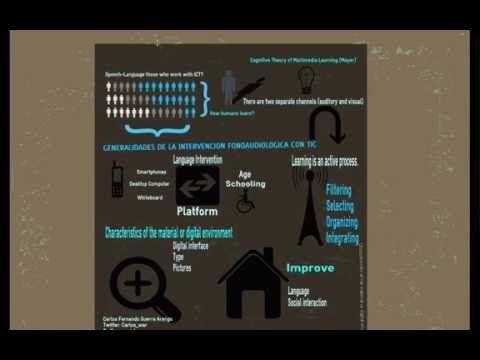 Teoria de carga cognitiva multimedial e importancia en la aplicación de ...