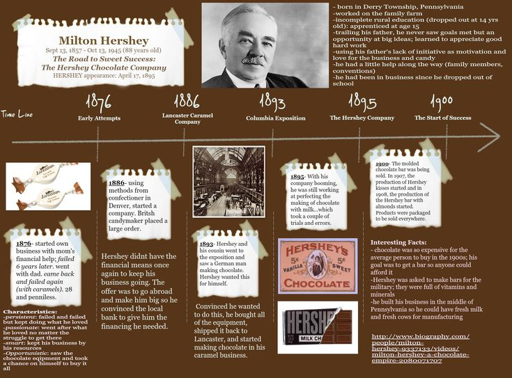 17+ best images about milton hershey on Pinterest