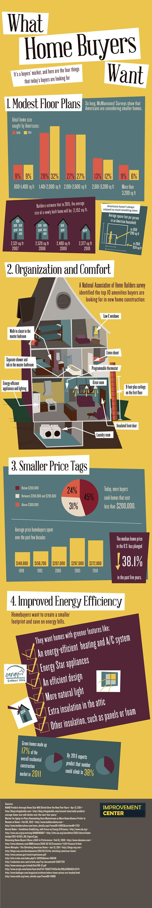 What Do Home Buyers Want Today? This infographic visually organizes the top 4 wants.: